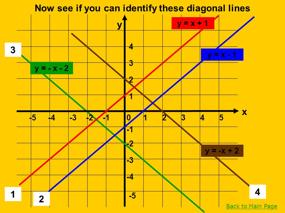 Now see if you can identify these diagonal lines