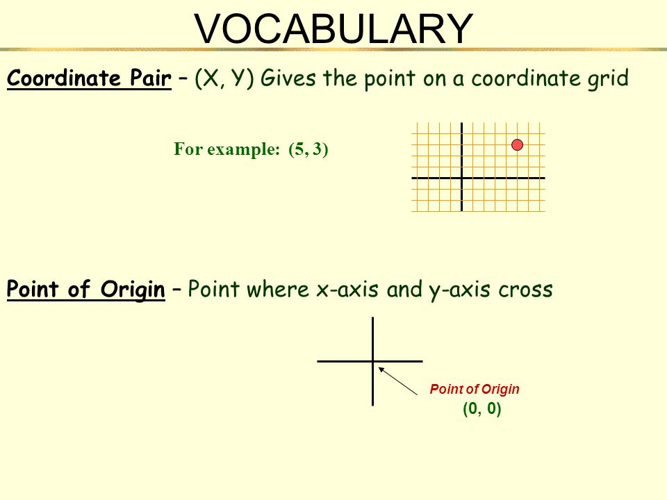 VOCABULARY Coordinate Pair – (X, Y) Gives the point on a coordinate grid. For example: (5, 3)