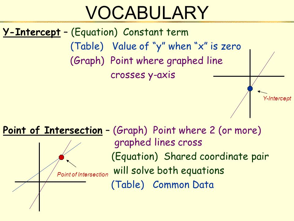 VOCABULARY Y-Intercept – (Equation) Constant term