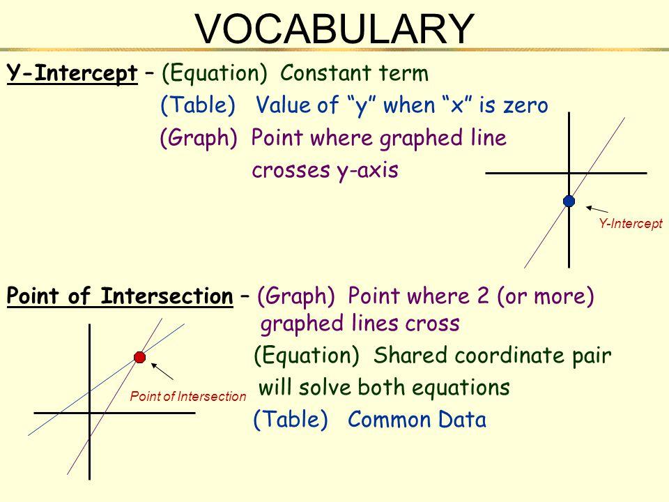 VOCABULARY Y-Intercept – (Equation) Constant term
