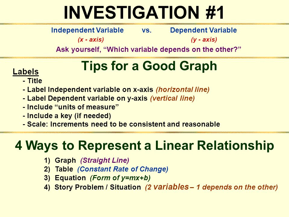 4 Ways to Represent a Linear Relationship