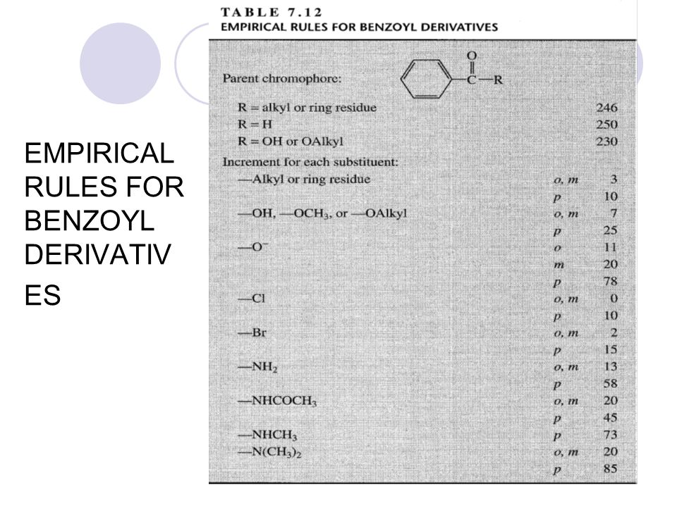 EMPIRICAL RULES FOR BENZOYL DERIVATIVES