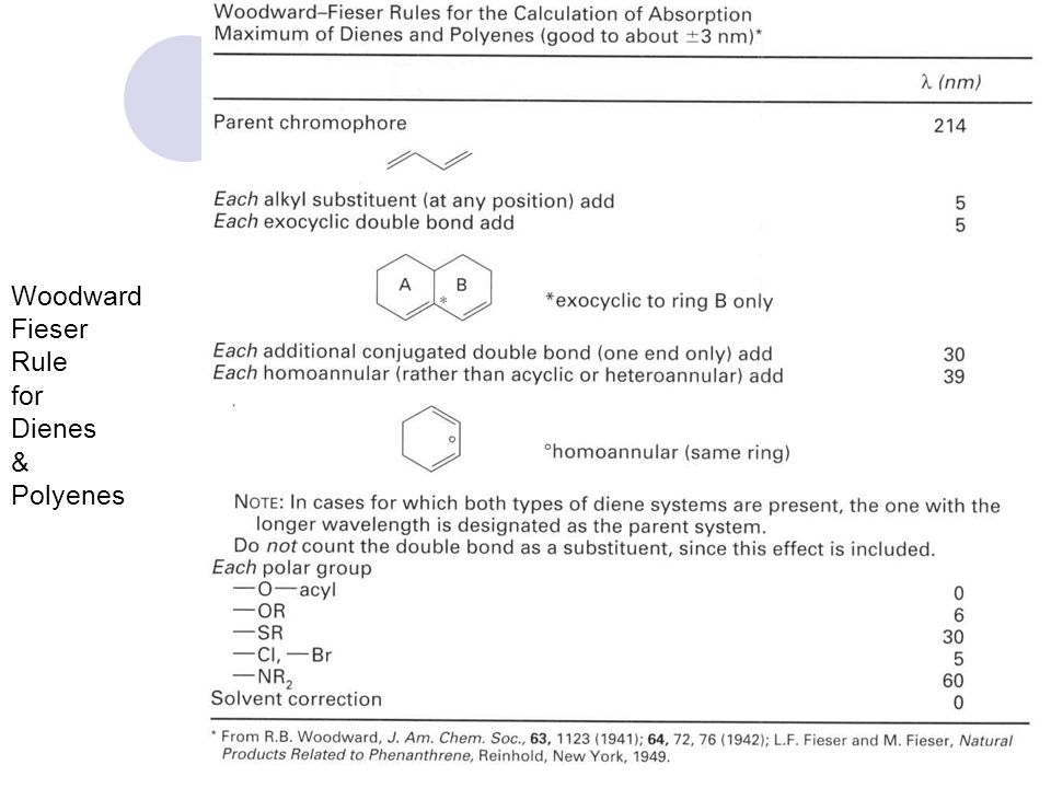Woodward Fieser Rule for Dienes & Polyenes