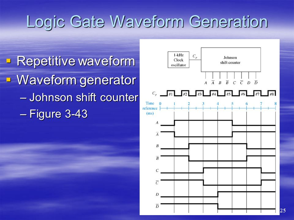 Logic Gate Waveform Generation