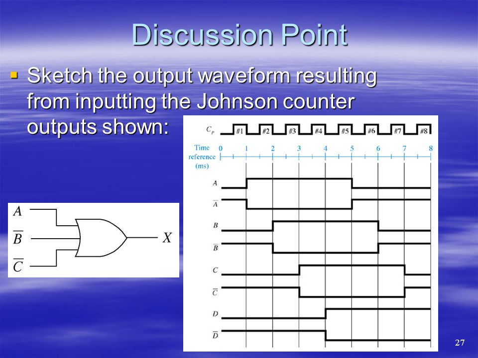 Discussion Point Sketch the output waveform resulting from inputting the Johnson counter outputs shown: