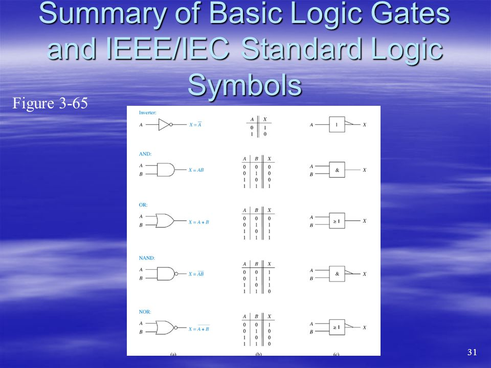 Summary of Basic Logic Gates and IEEE/IEC Standard Logic Symbols
