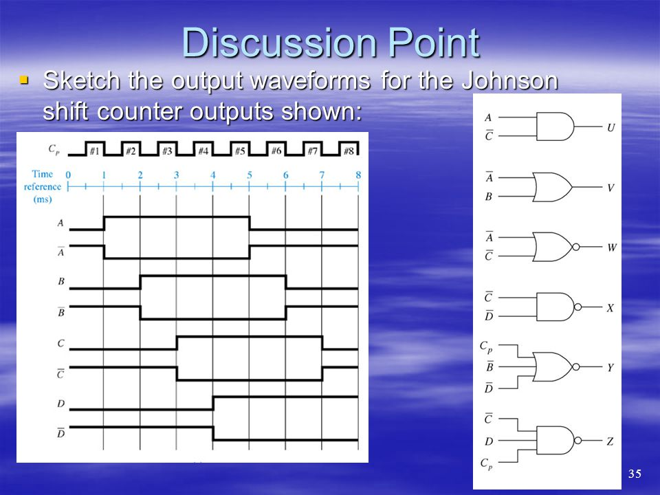 Discussion Point Sketch the output waveforms for the Johnson shift counter outputs shown: 35