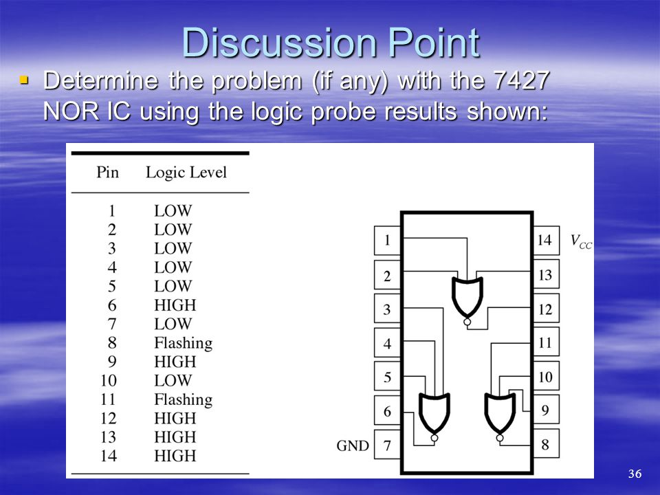 Discussion Point Determine the problem (if any) with the 7427 NOR IC using the logic probe results shown: