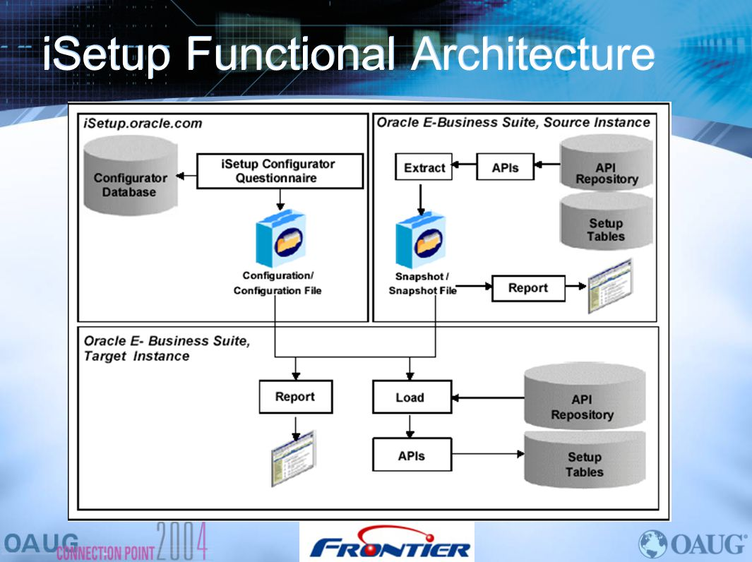 iSetup Functional Architecture