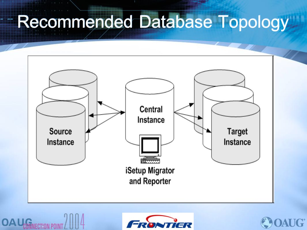 Recommended Database Topology