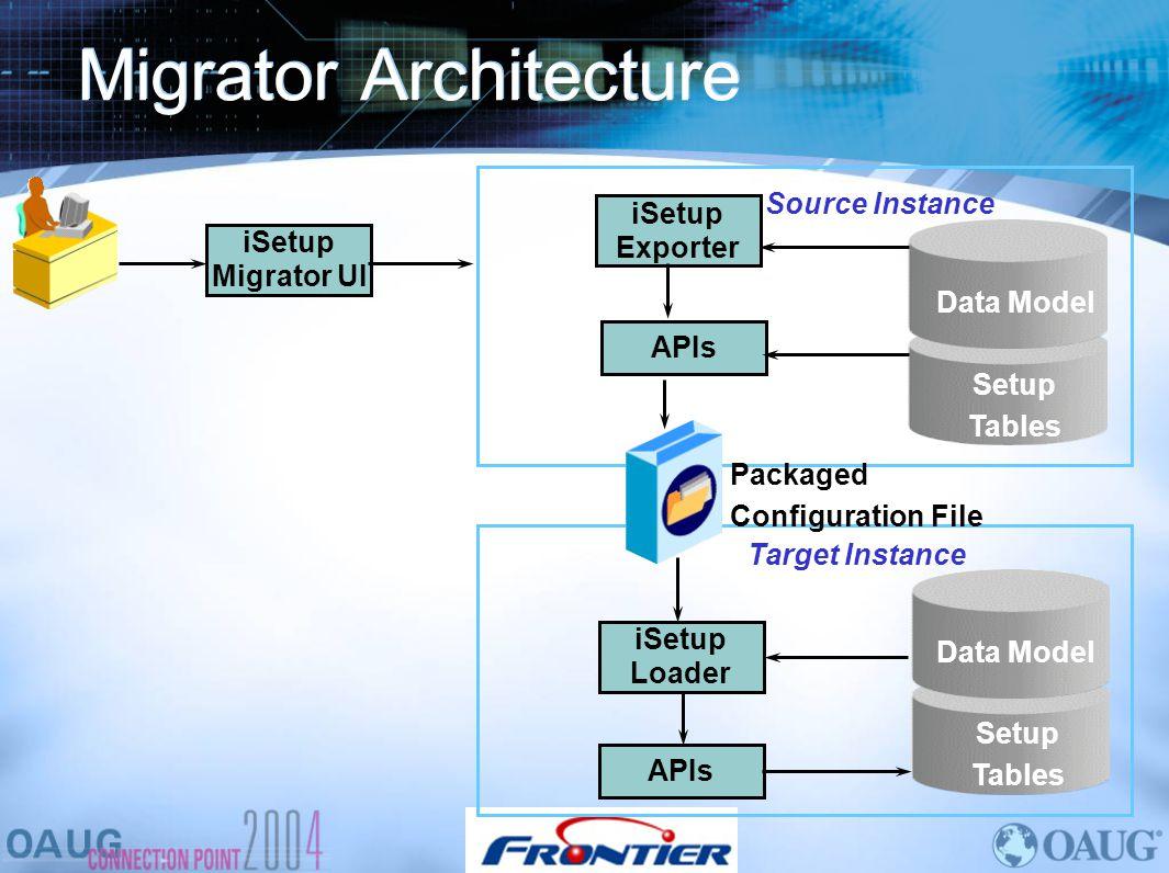 Migrator Architecture