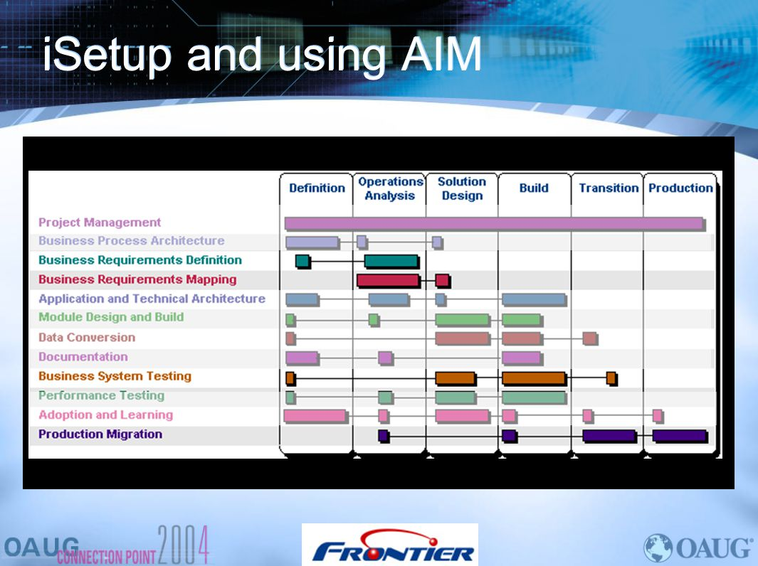 iSetup and using AIM AIM (Application Implementation Methodology)