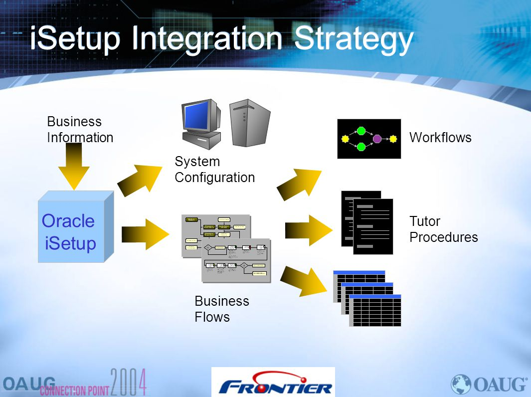 iSetup Integration Strategy