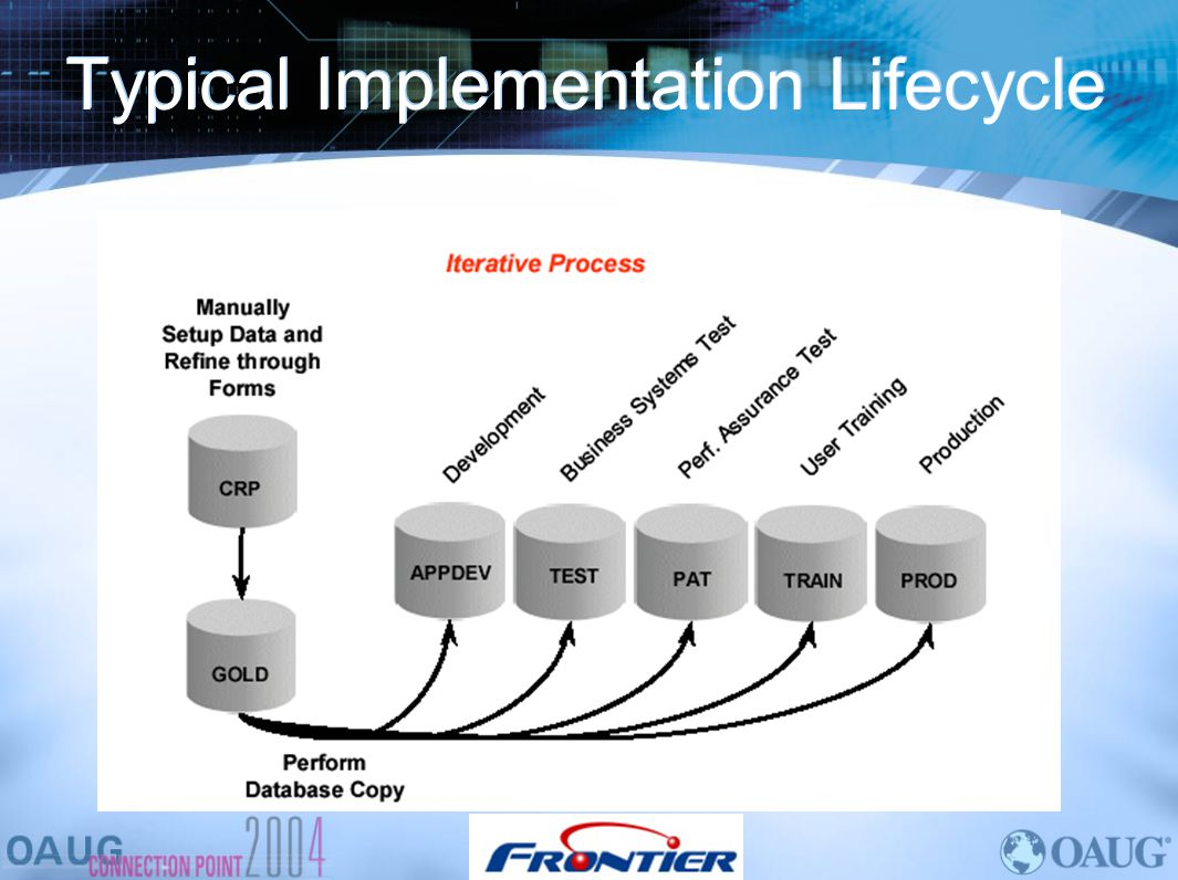 Typical Implementation Lifecycle