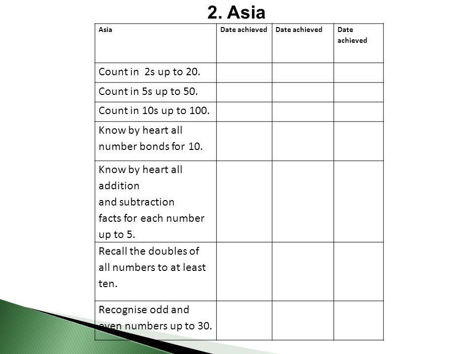 2. Asia Count in 2s up to 20. Count in 5s up to 50.