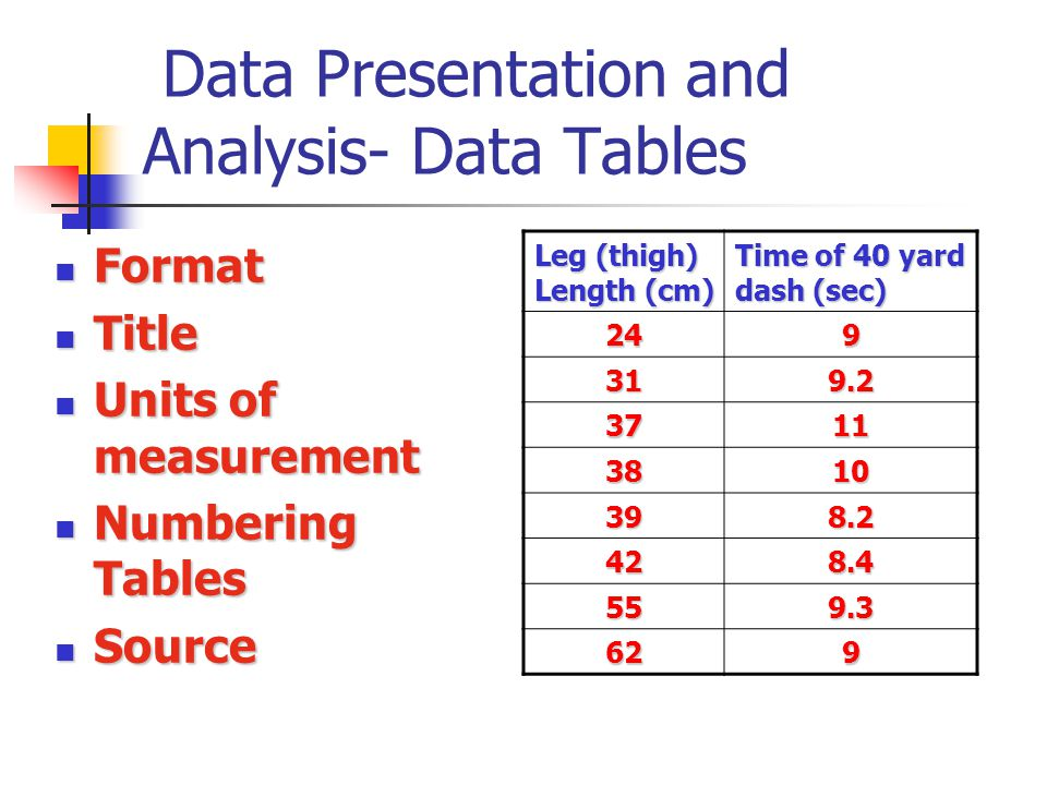 Data Presentation and Analysis- Data Tables