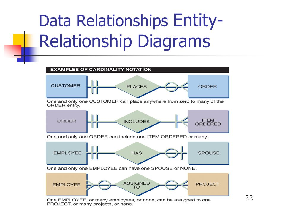 Data Relationships Entity-Relationship Diagrams