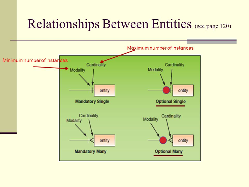 Relationships Between Entities (see page 120)