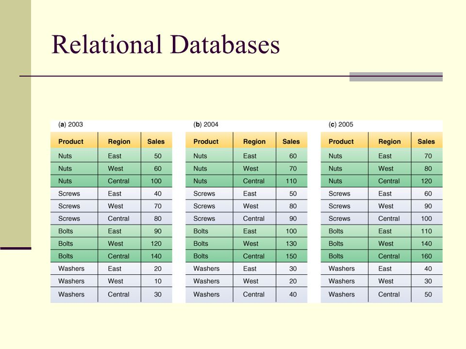 Relational Databases This is the first slide (Figure 3.10) of five showing the relationship between relational databases.