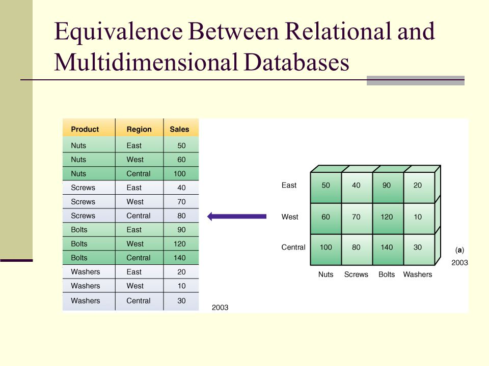 Equivalence Between Relational and Multidimensional Databases