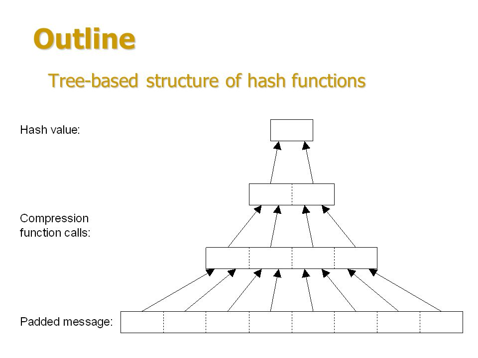 Outline Tree-based structure of hash functions