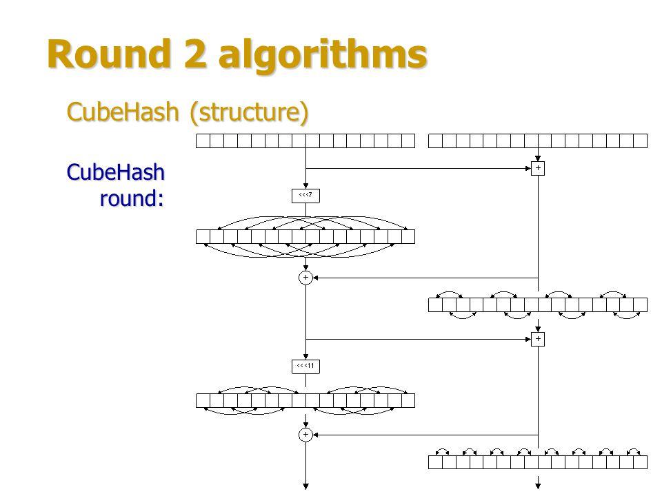 Round 2 algorithms CubeHash (structure) CubeHash round: