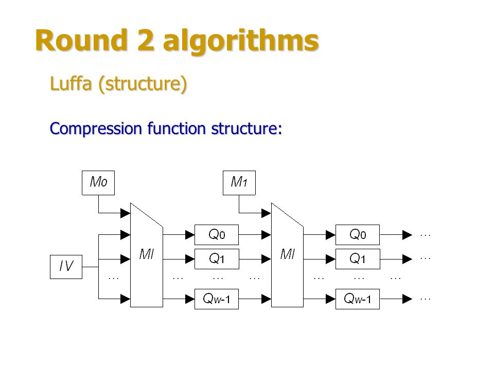 Round 2 algorithms Luffa (structure) Compression function structure: