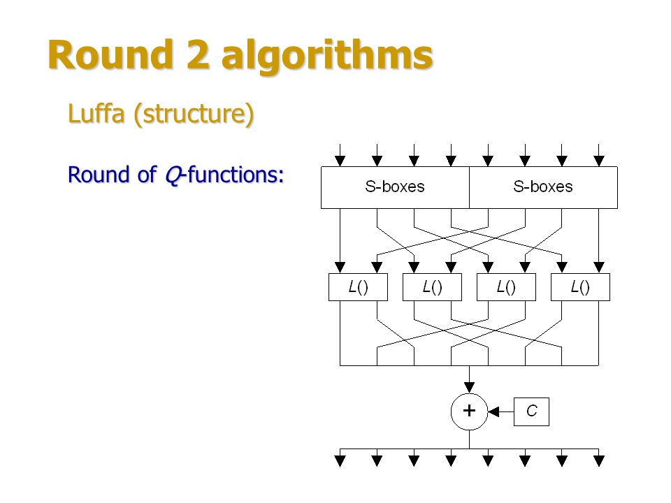 Round 2 algorithms Luffa (structure) Round of Q-functions: