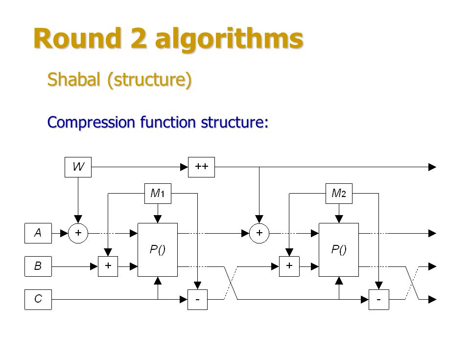Round 2 algorithms Shabal (structure) Compression function structure: