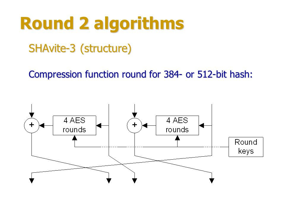 Round 2 algorithms SHAvite-3 (structure)