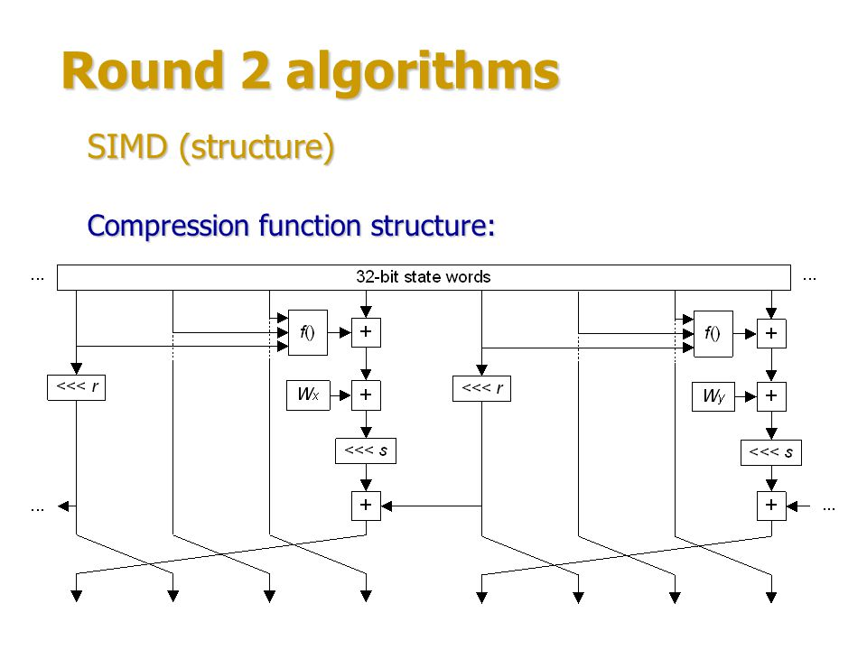 Round 2 algorithms SIMD (structure) Compression function structure: