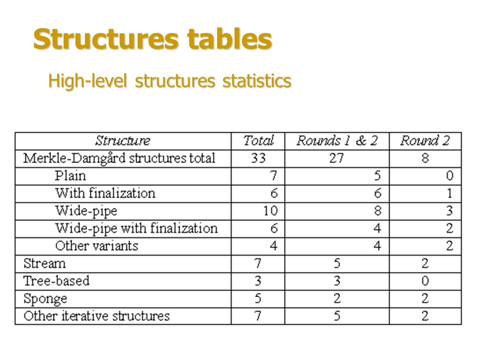 Structures tables High-level structures statistics