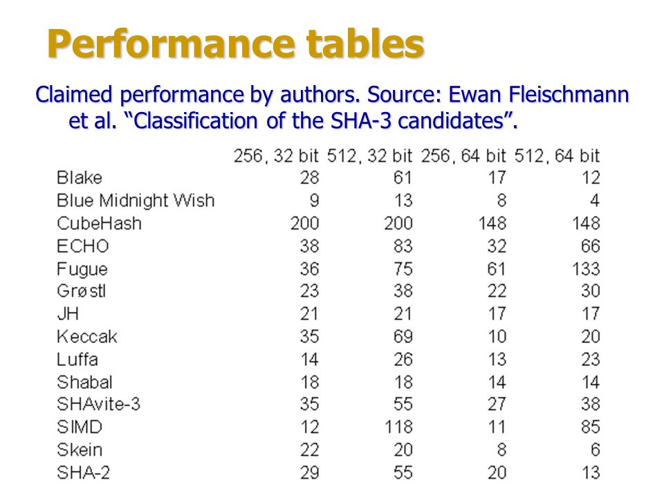 Performance tables Claimed performance by authors.