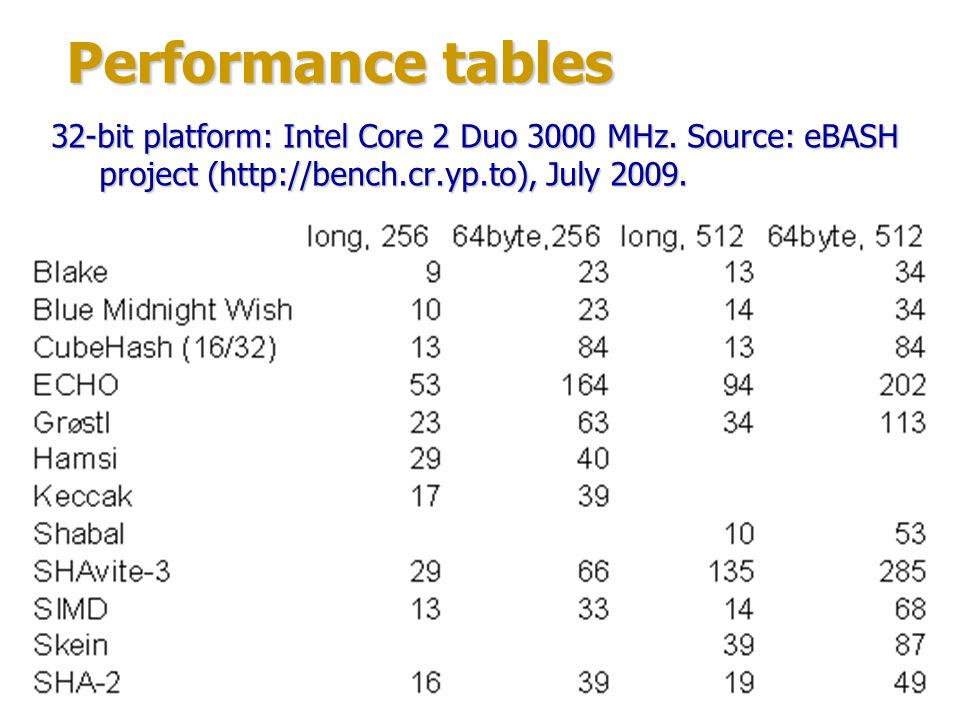 Performance tables 32-bit platform: Intel Core 2 Duo 3000 MHz.