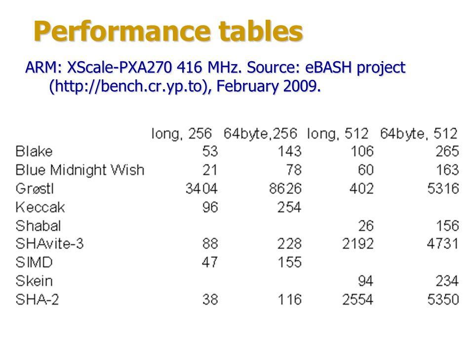 Performance tables ARM: XScale-PXA270 416 MHz.