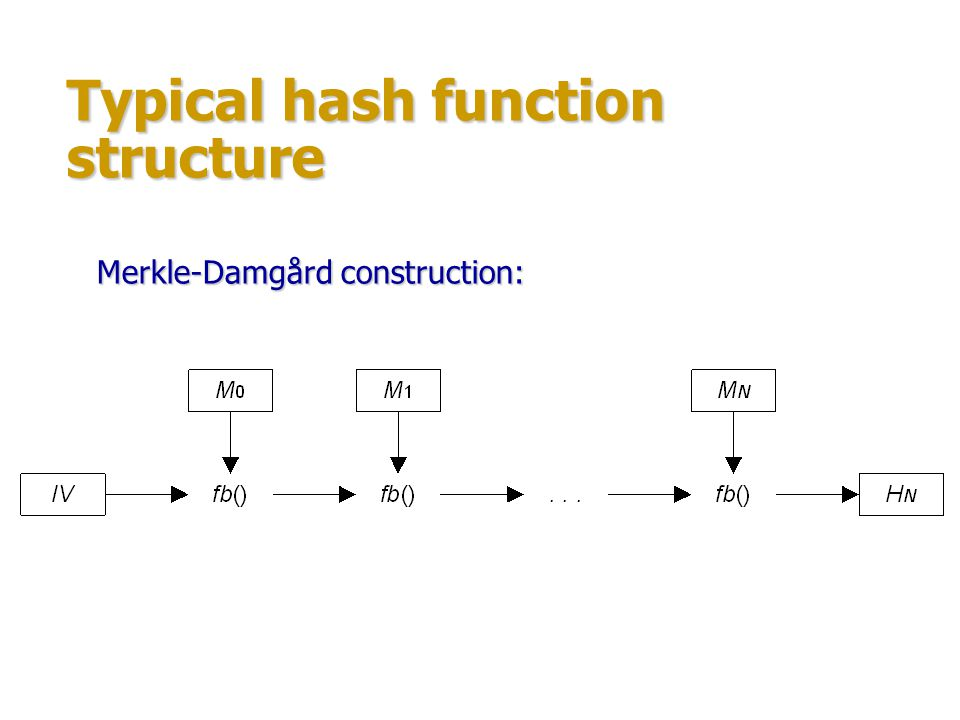 Typical hash function structure
