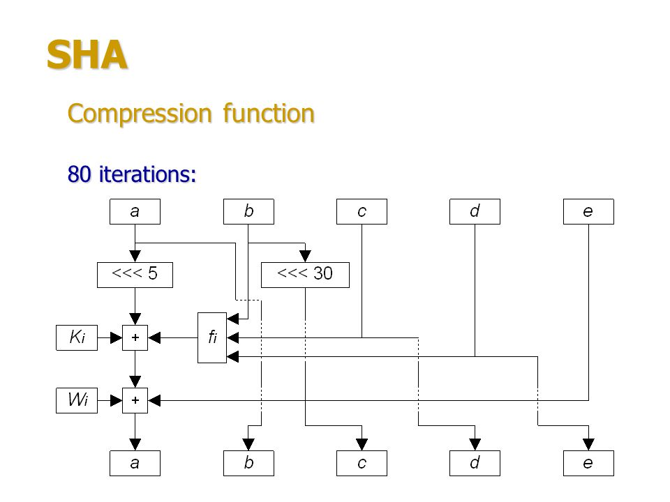 SHA Compression function 80 iterations: