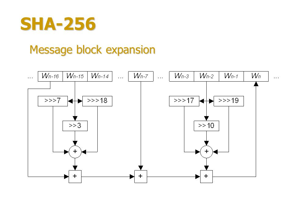 SHA-256 Message block expansion