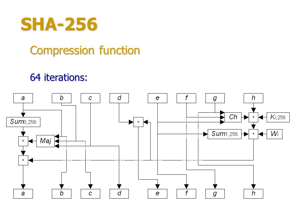 SHA-256 Compression function 64 iterations: