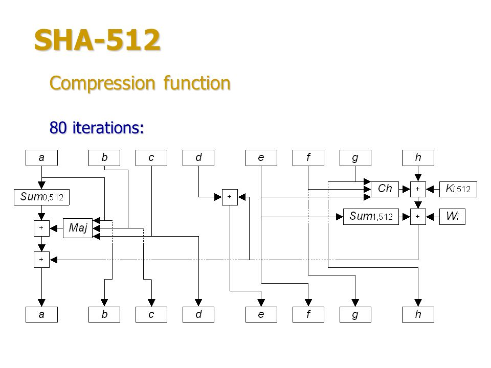 SHA-512 Compression function 80 iterations: