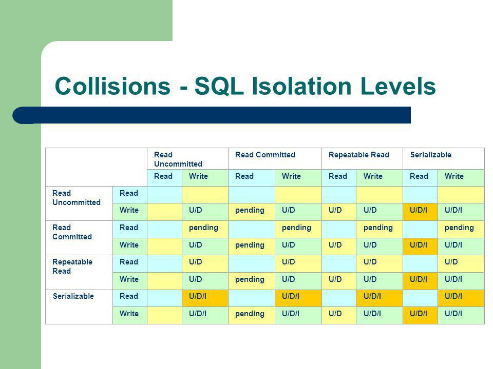 Collisions - SQL Isolation Levels