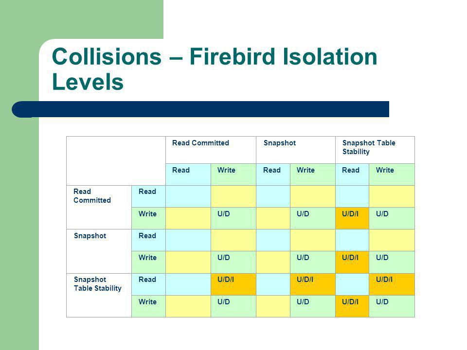 Collisions – Firebird Isolation Levels