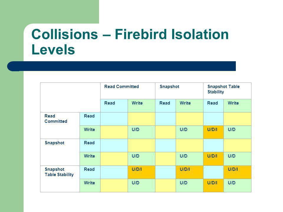 Collisions – Firebird Isolation Levels