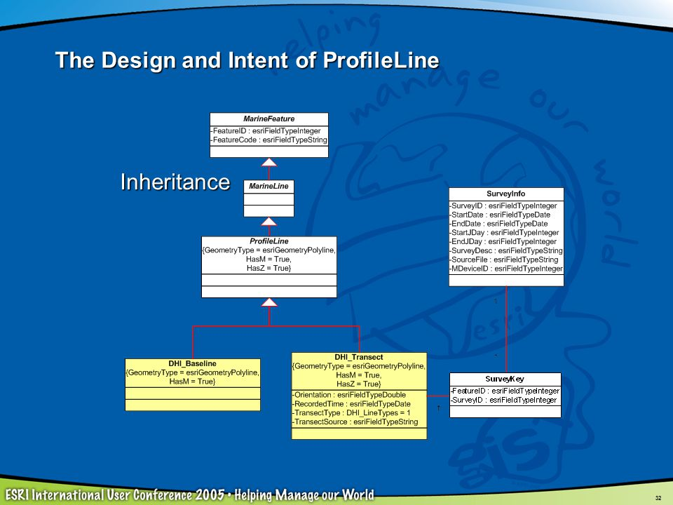 The Design and Intent of ProfileLine