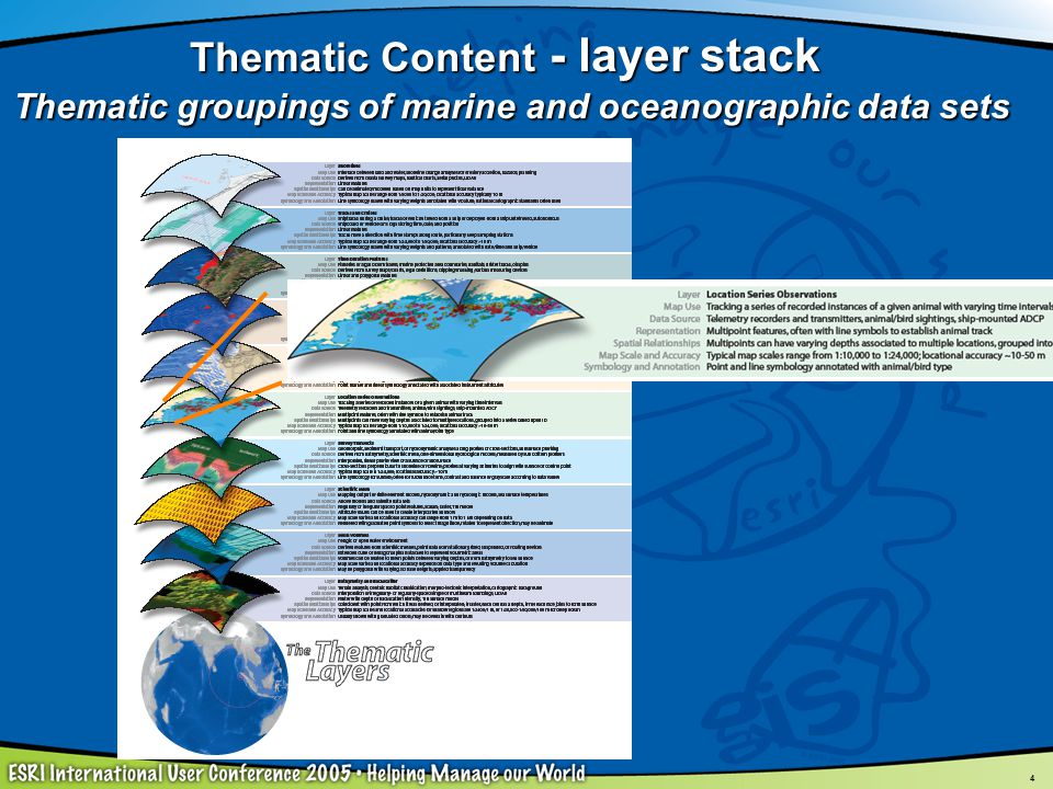 Thematic Content - layer stack Thematic groupings of marine and oceanographic data sets
