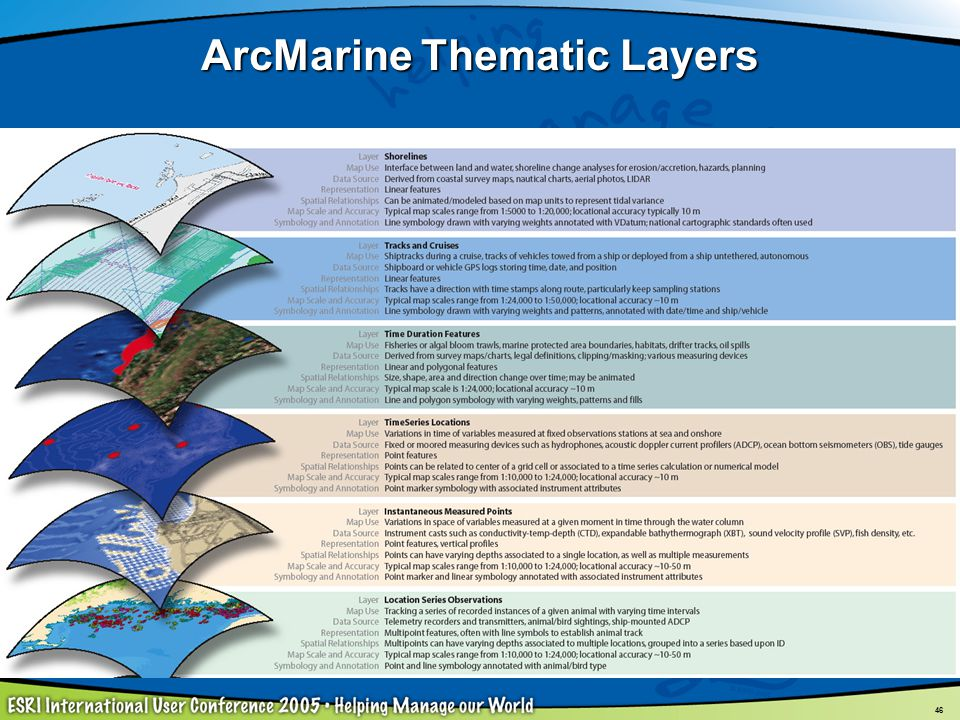 ArcMarine Thematic Layers