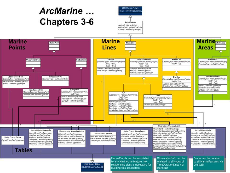ArcMarine … Chapters 3-6. Marine. Marine. Marine.