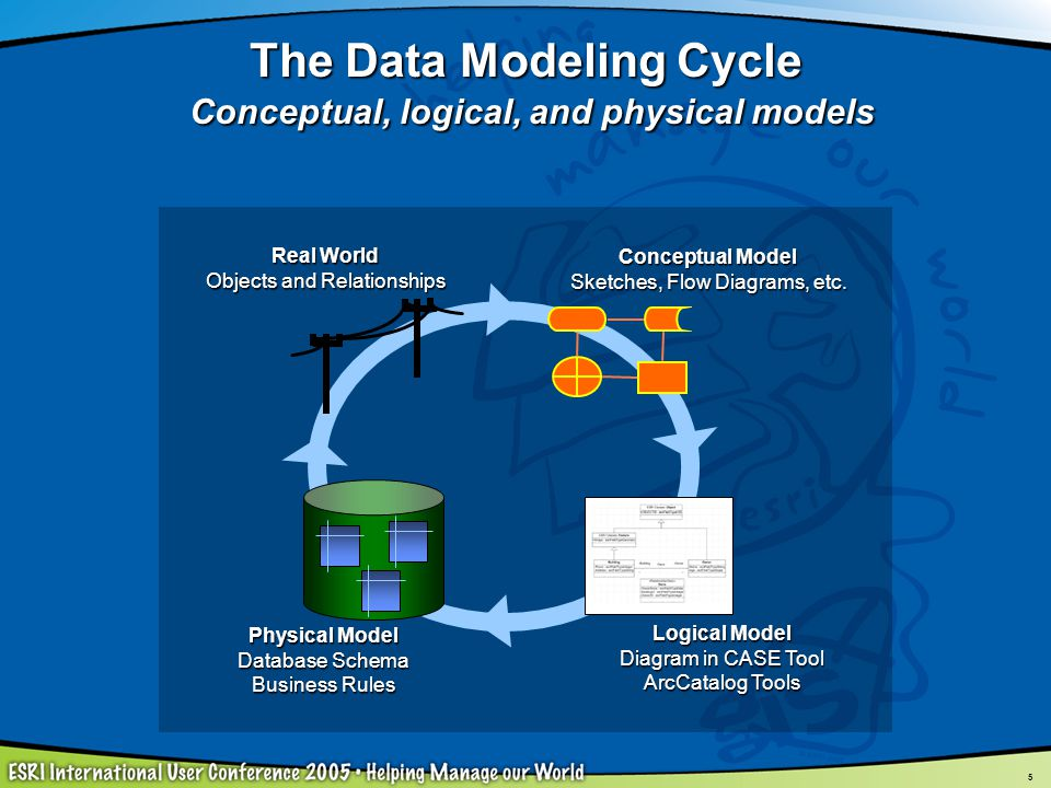 The Data Modeling Cycle Conceptual, logical, and physical models