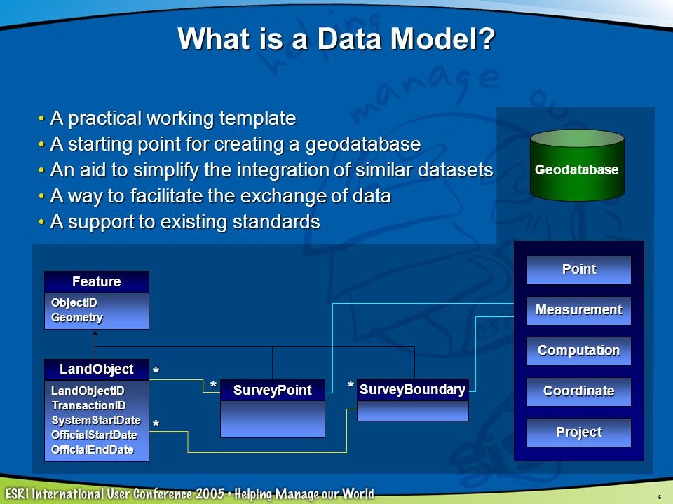What is a Data Model A practical working template