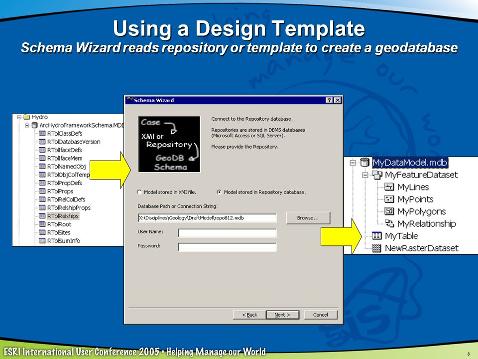 Using a Design Template Schema Wizard reads repository or template to create a geodatabase